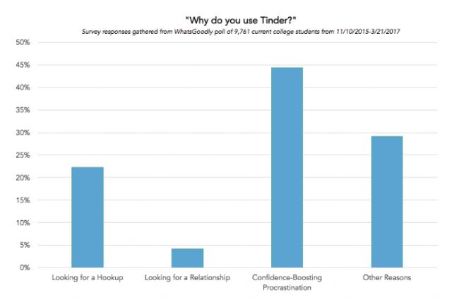 Qué busca la gente en Tinder